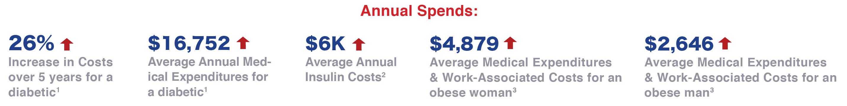 Annual Spends Increases