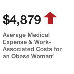 annual-medical-costs-increase-obese-women